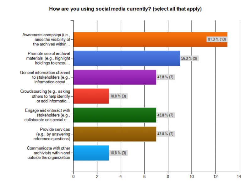 Meaningful Use Of Social Media By Corporate Archivists